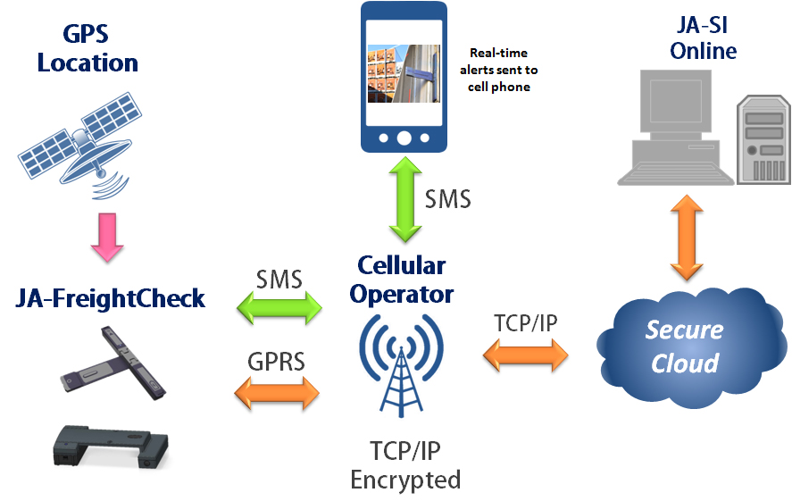 GPS Monitoring System