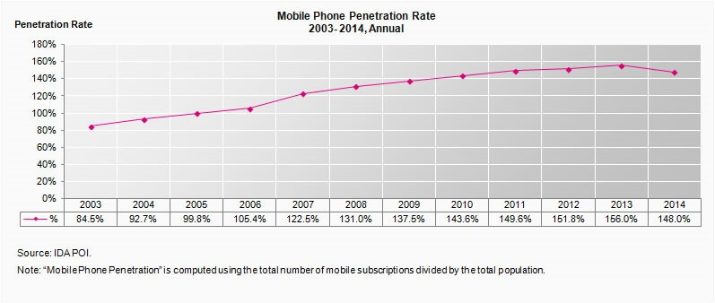 mobile phone penetration rate