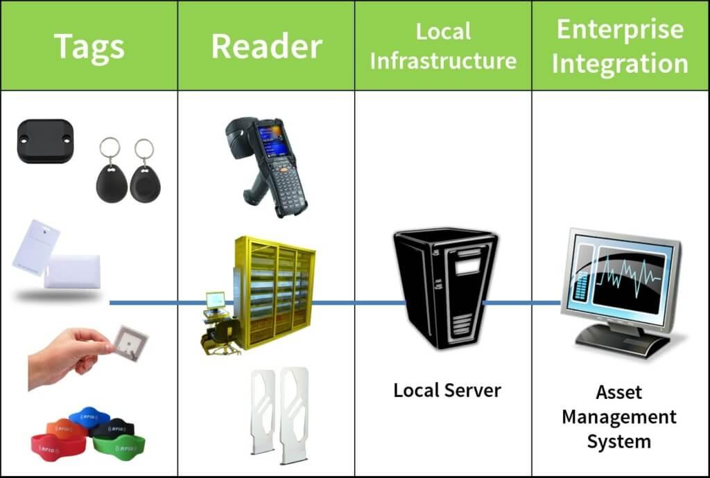 RFID Solutions Singapore