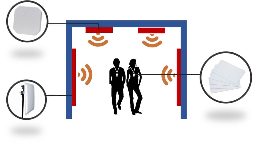 Personnel RFID Tracking System