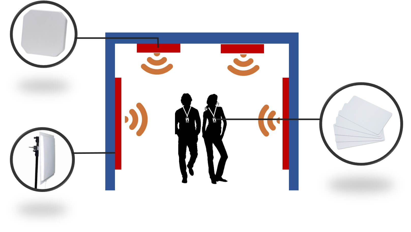 Personnel Rfid Tracking System Customized Software