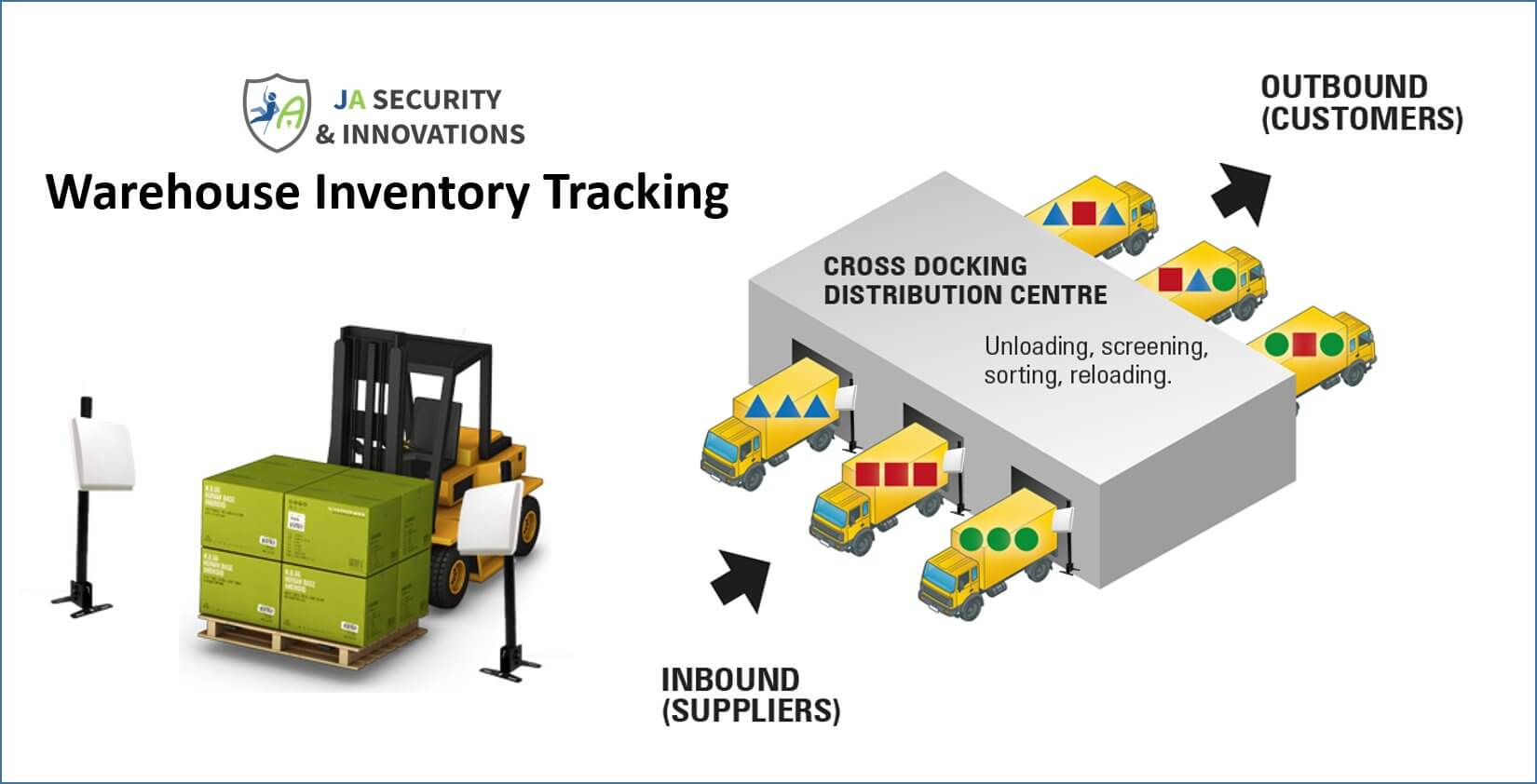 rfid warehouse inventory management inventory tracking