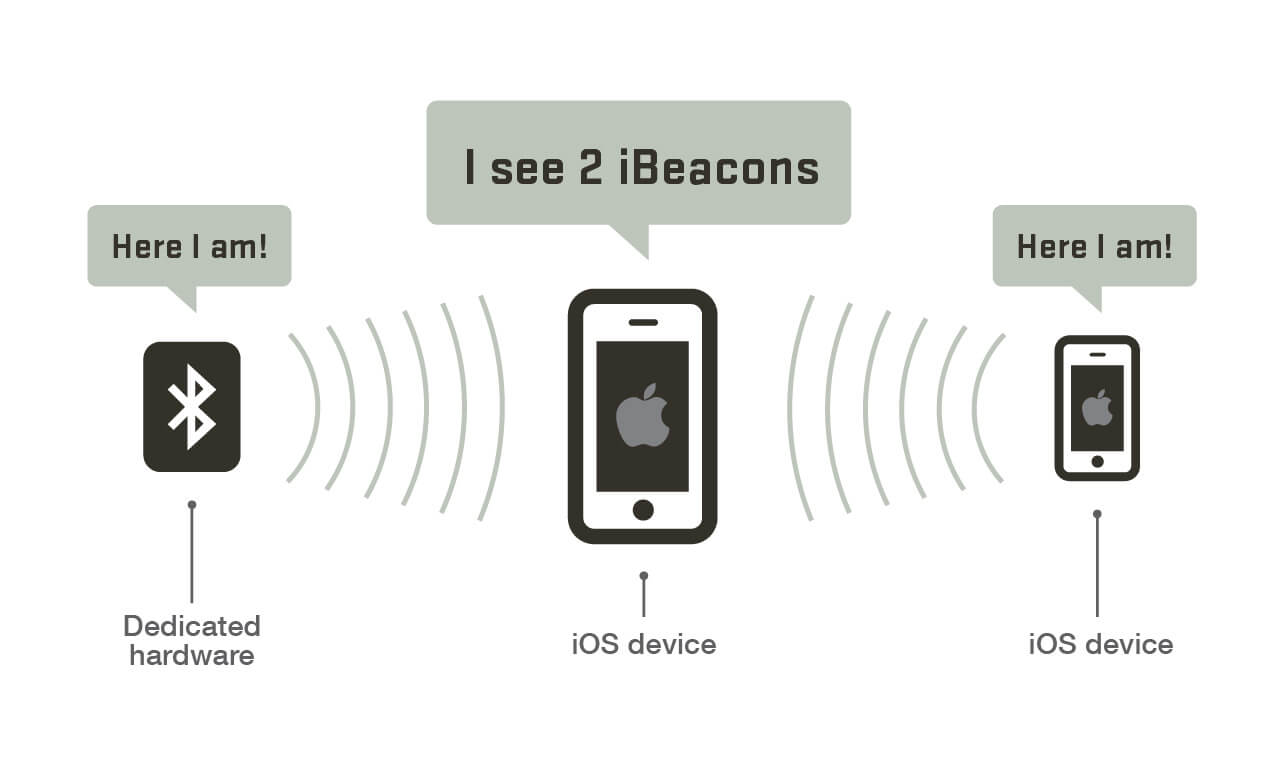 ibeacon singapore communication