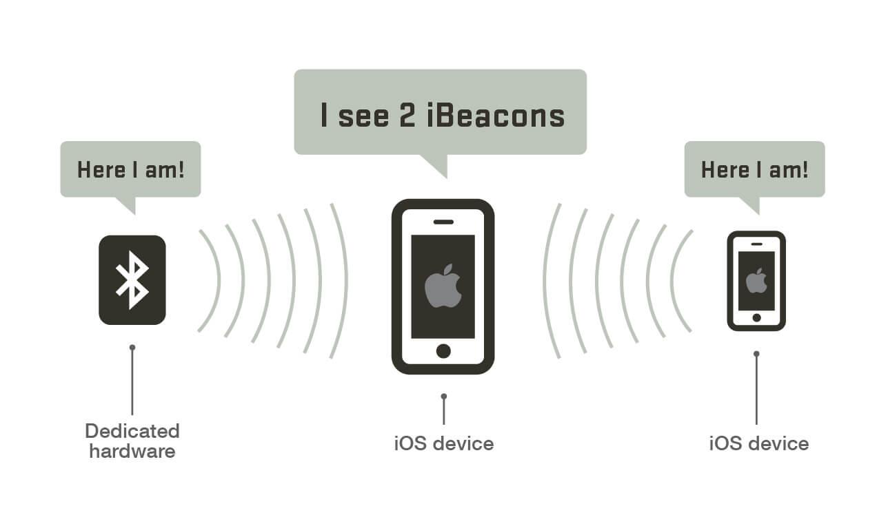 ibeacon singapore communication