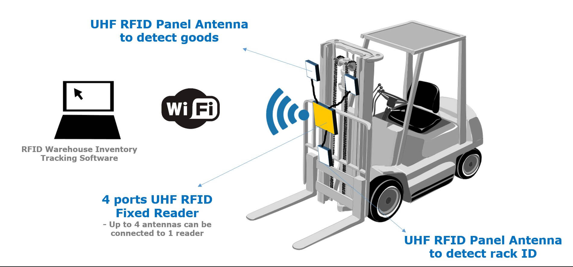 Rfid Forklift Rack Management Warehouse Inventory