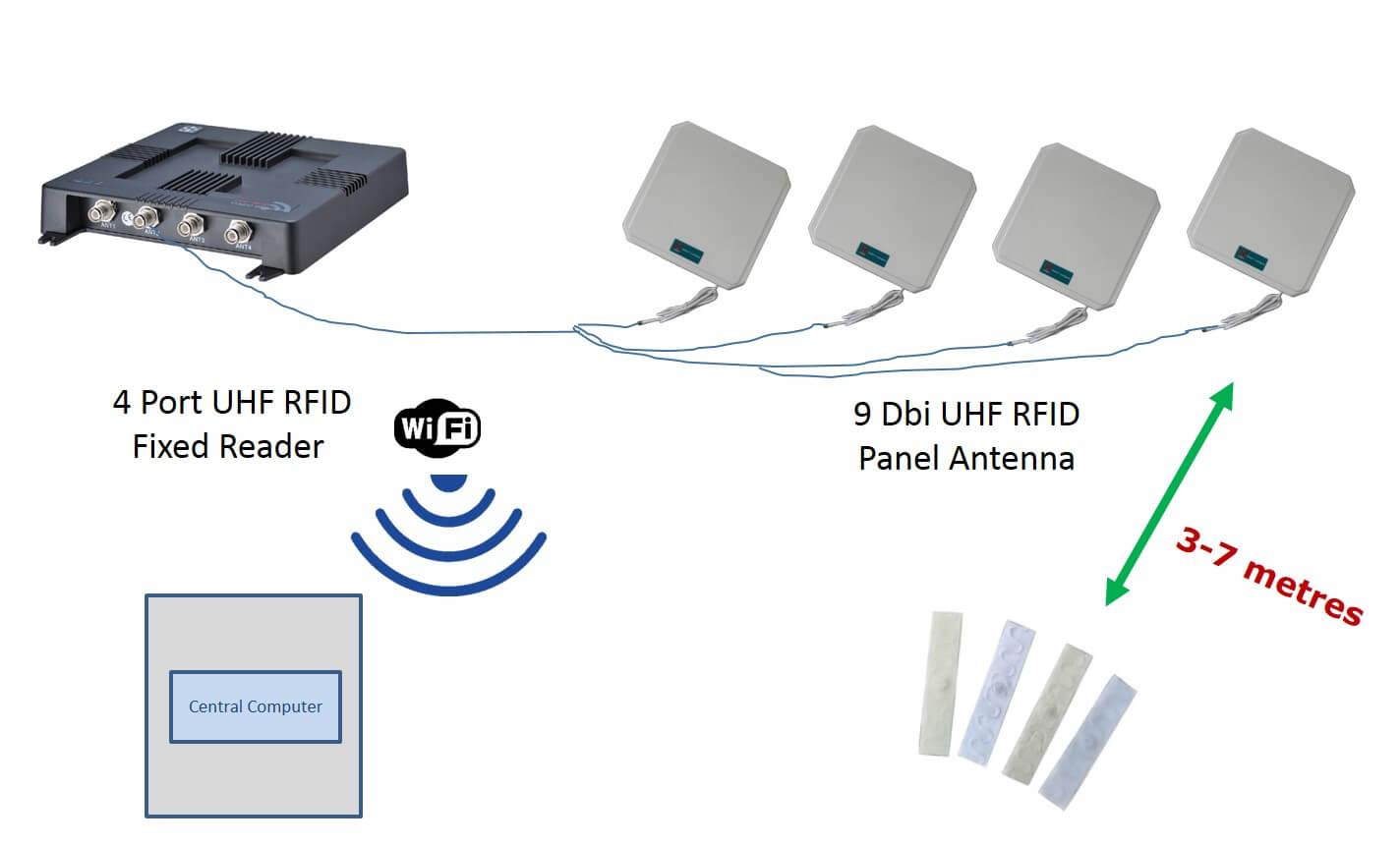 RFID Linen Management Singapore