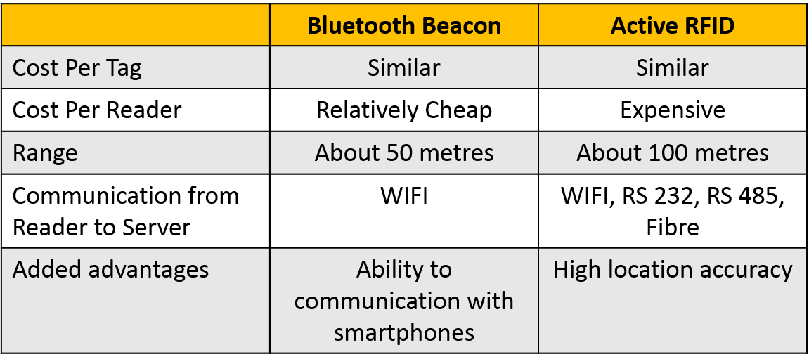 Bluetooth Beacons vc Active RFID Tags