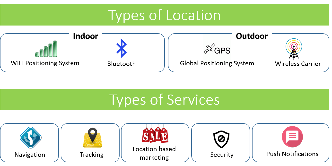 Location Based Mobile App