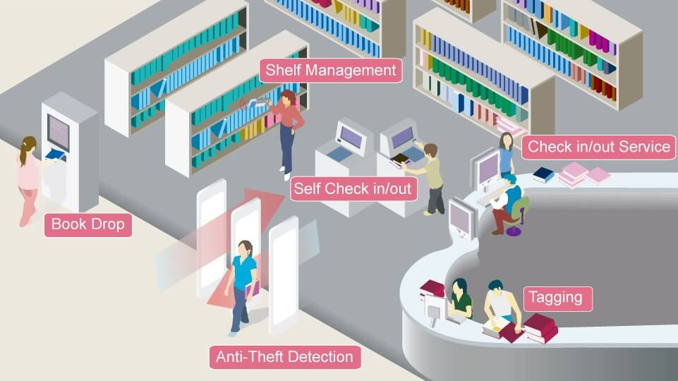 Rfid Library Management System Rfid Book Management